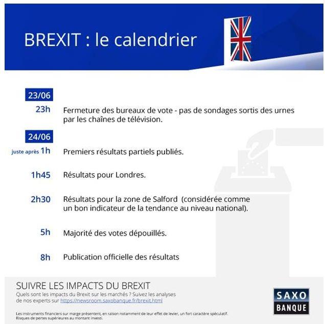 Calendrier Brexit.Brexit Deroule De La Soiree Du 23 Juin