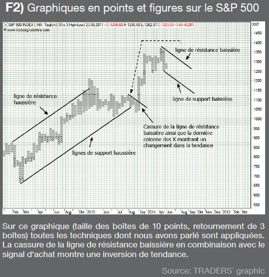Points et figures forex