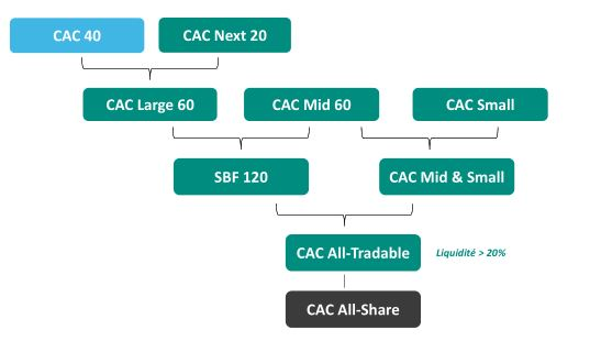 indices CAC euronext