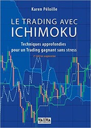 Trading options with ichimoku