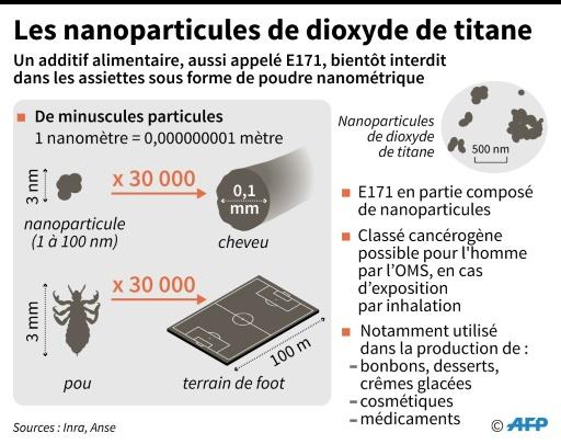 les nanoparticules de dioxyde de titane bient t bannies de l 39 alimentation. Black Bedroom Furniture Sets. Home Design Ideas